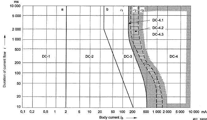 人体電流と影響(直流)