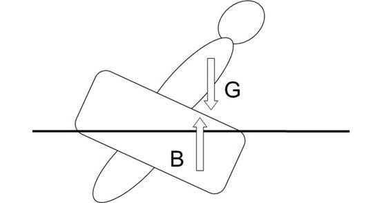 「重心位置と浮力イラスト」img203.jpg