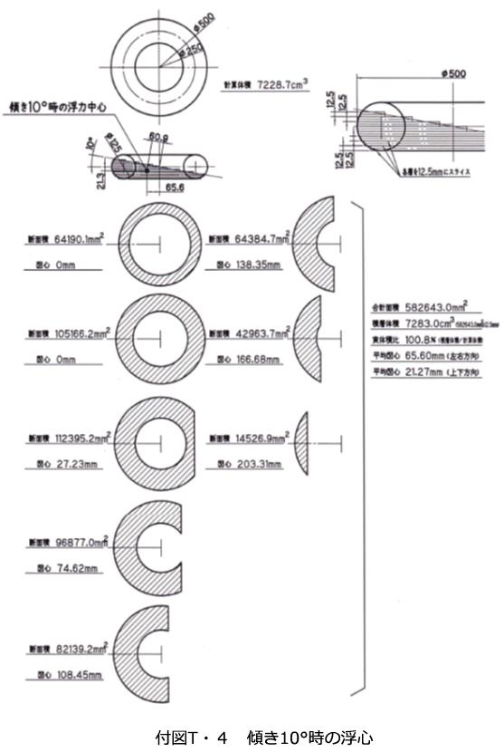 「図T-4 傾き10°時の浮心」img208.jpg