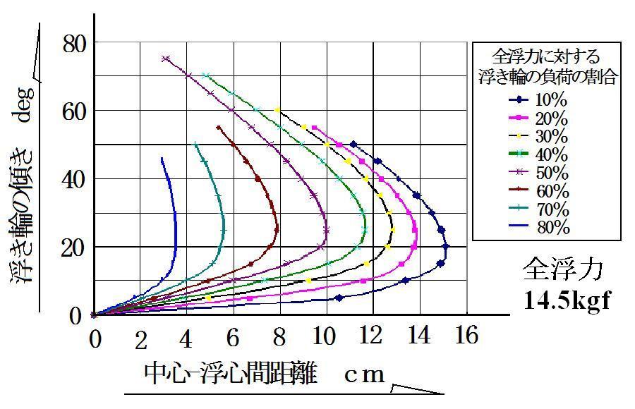 「中心浮心間距離と浮き輪の傾き」img231.jpg