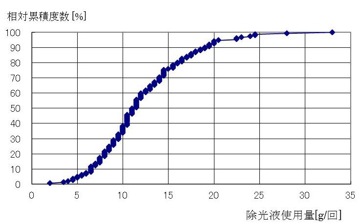 除光液使用量のグラフ