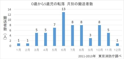 0歳から5歳児の転落年別救急搬送数