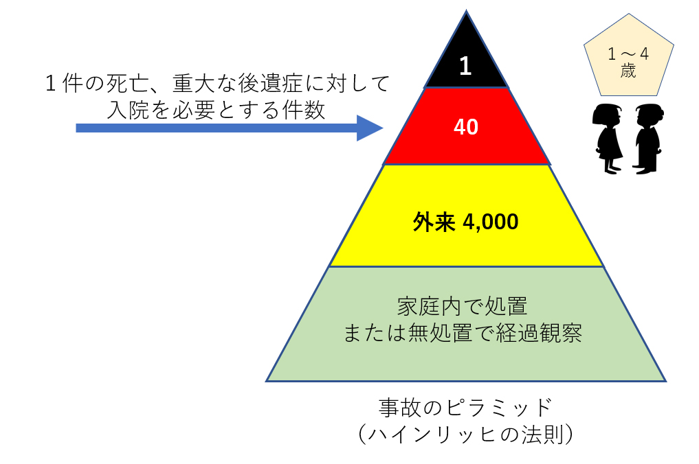 「事故のピラミッド」イメージ